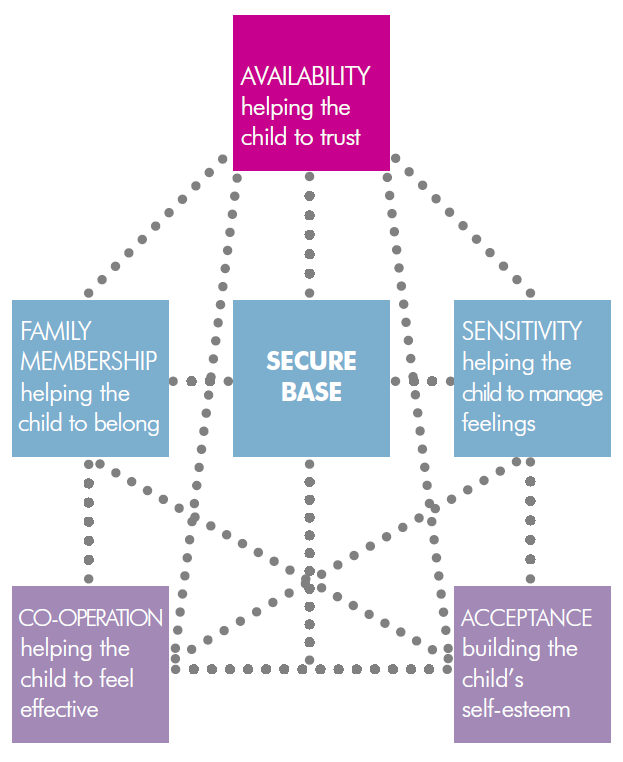 The Secure Base Model operated by Mosaic foster care
